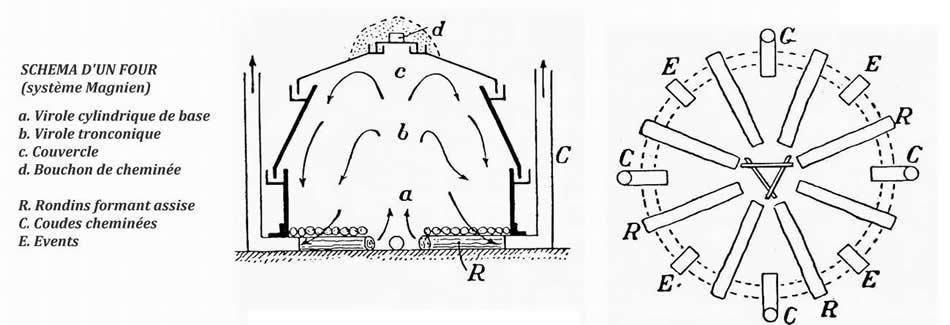 Lauragais patrimoine le site de la srsasr et shrsf for Fabrication charbon de bois